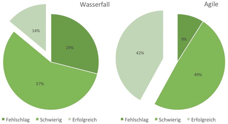Projekt-Erfolg: Wasserfall vs. Agile