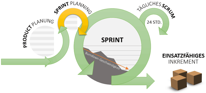 Das Sprint-Planungsmeeting