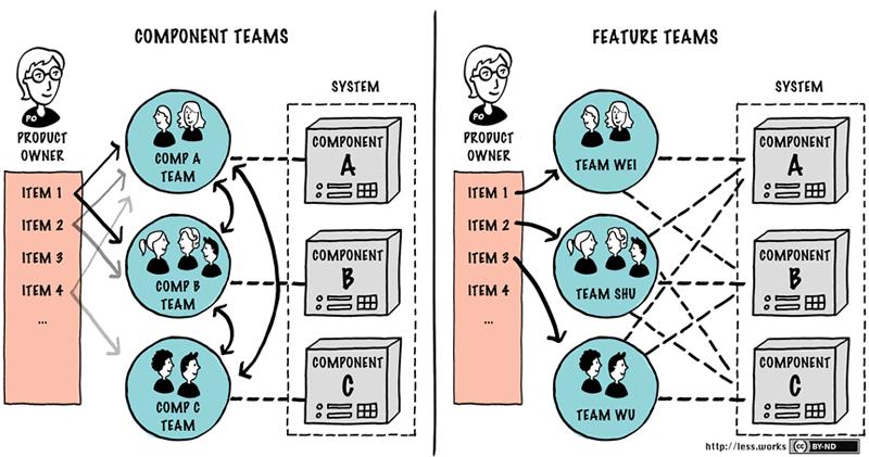 Komponenten-Teams und Feature-Teams