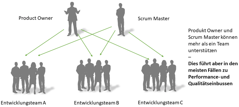 Product Owner und Scrum Master