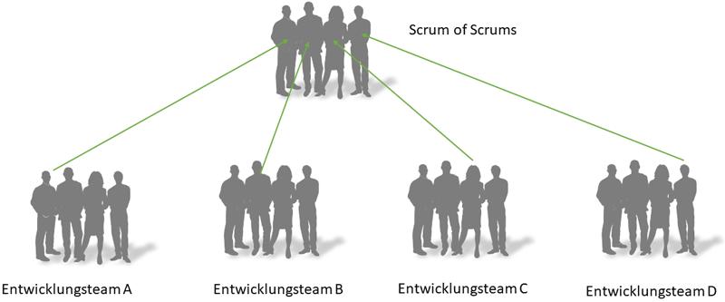 Scrum of Scrums