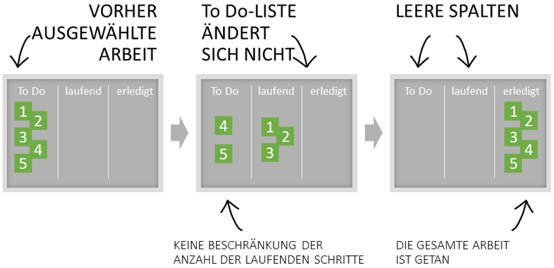 Task-Board