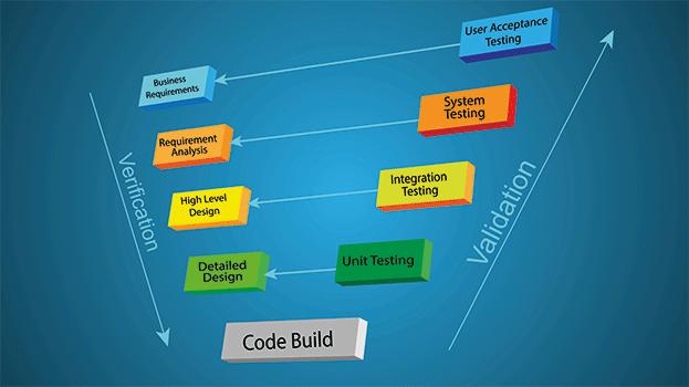 V-Modell Projektmanagement Methoden