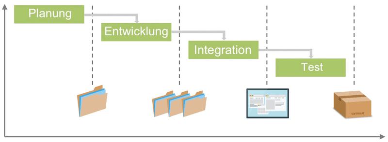 Projektablauf Wasserfall-Modell
