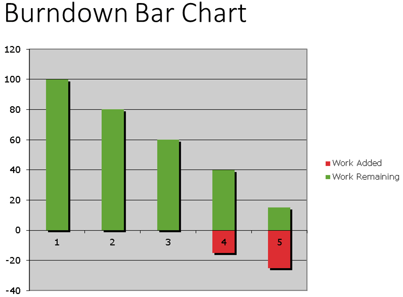 Burn-Down-Bar-Chart