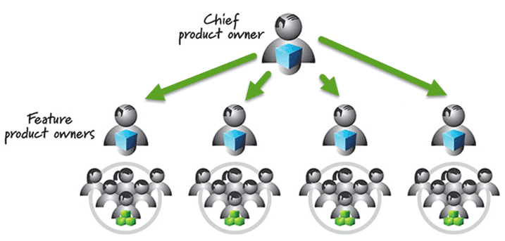 Chief Product Owner