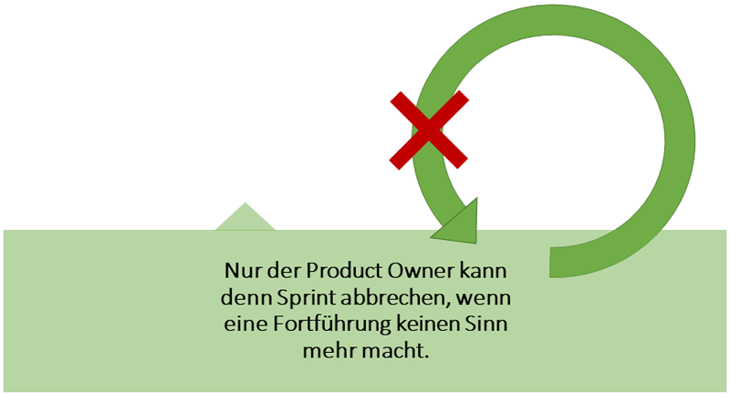 Sprint-Abbruch