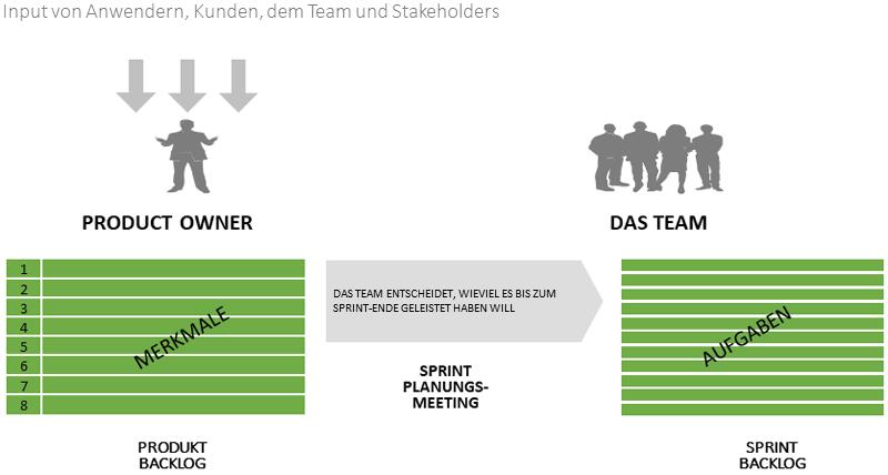 Sprint-Planung