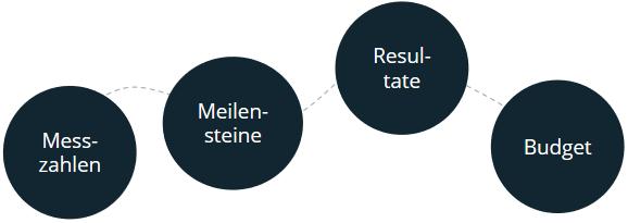 SMART-Ziele Messbar