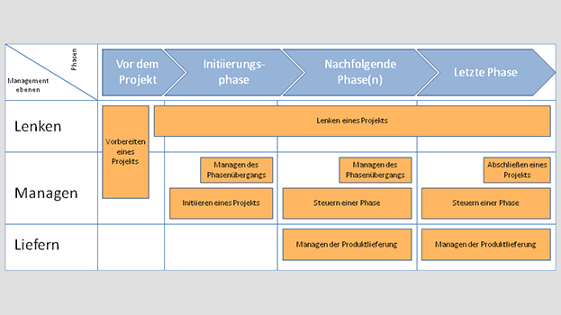 Prince2 Projektmanagement Methode
